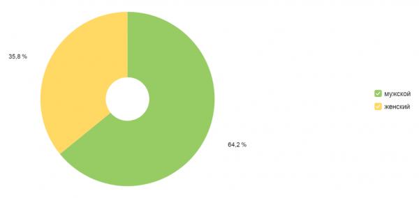 Пол аудитории по данным Яндекс.Метрики