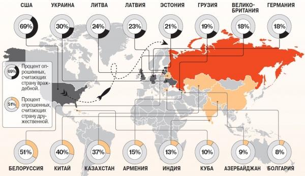 Друзья и враги России