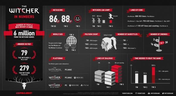 Инфографика Ведьмака