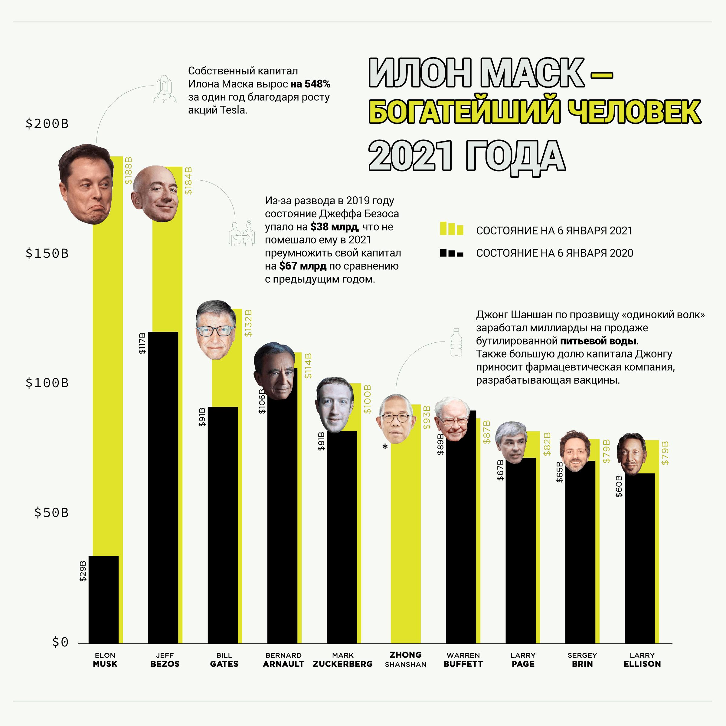 Инфографика: Богатейшие люди 2021 года